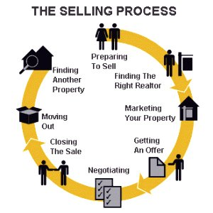 Langley real estate selling process